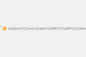 2010 General Election result in Berwickshire, Roxburgh & Selkirk